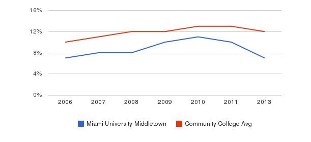 Miami University-Middletown Black&nbsp(2006-2013)