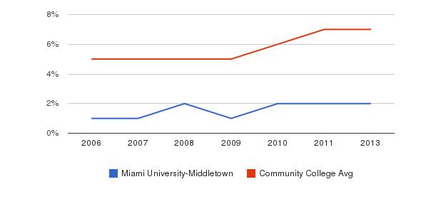 Miami University-Middletown Hispanic&nbsp(2006-2013)