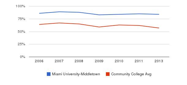 Miami University-Middletown White&nbsp(2006-2013)