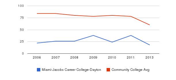 Miami-Jacobs Career College-Dayton Total Faculty&nbsp(2006-2013)