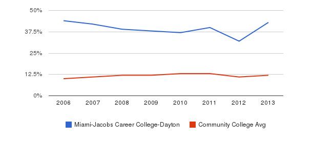 Miami-Jacobs Career College-Dayton Black&nbsp(2006-2013)
