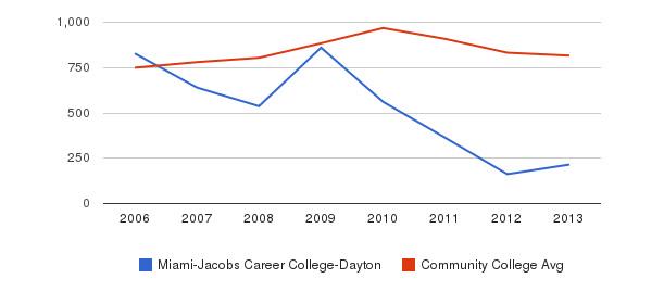 Miami-Jacobs Career College-Dayton Full-Time Students&nbsp(2006-2013)