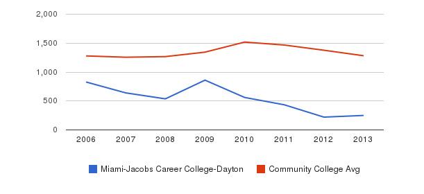 Miami-Jacobs Career College-Dayton Total Enrollment&nbsp(2006-2013)