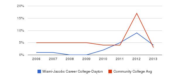 Miami-Jacobs Career College-Dayton Unknown&nbsp(2006-2013)