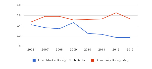 Brown Mackie College-North Canton Diversity Score&nbsp(2006-2013)
