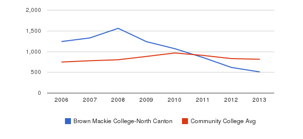 Brown Mackie College-North Canton Full-Time Students&nbsp(2006-2013)