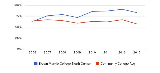 Brown Mackie College-North Canton White&nbsp(2006-2013)