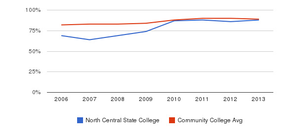 North Central State College % Students Receiving Some Financial Aid&nbsp(2006-2013)