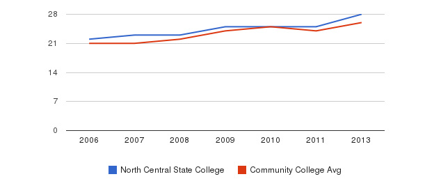 North Central State College student staff&nbsp(2006-2013)