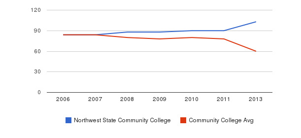 Northwest State Community College Total Faculty&nbsp(2006-2013)