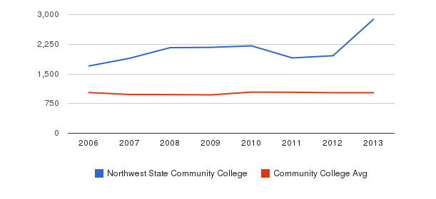 Northwest State Community College Part-Time Students&nbsp(2006-2013)