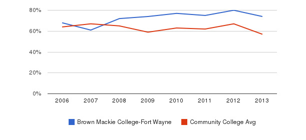 Brown Mackie College-Fort Wayne White&nbsp(2006-2013)