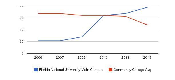 Florida National University-Main Campus Total Faculty&nbsp(2006-2013)