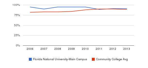 Florida National University-Main Campus % Students Receiving Some Financial Aid&nbsp(2006-2013)