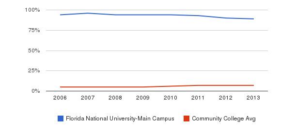 Florida National University-Main Campus Hispanic&nbsp(2006-2013)