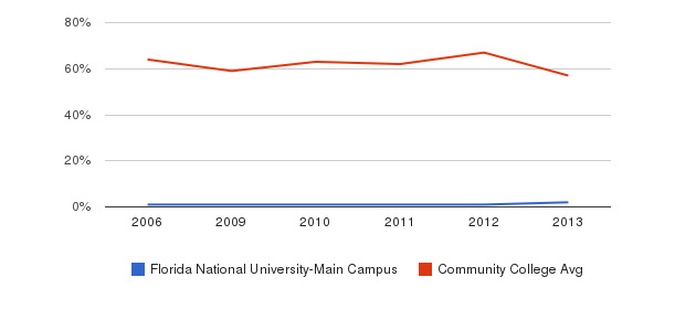 Florida National University-Main Campus White&nbsp(2006-2013)