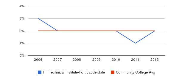 ITT Technical Institute-Fort Lauderdale Asian&nbsp(2006-2013)