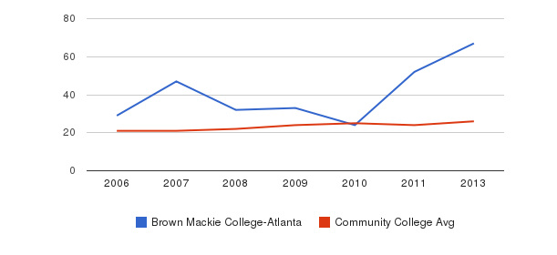 Brown Mackie College-Atlanta student staff&nbsp(2006-2013)