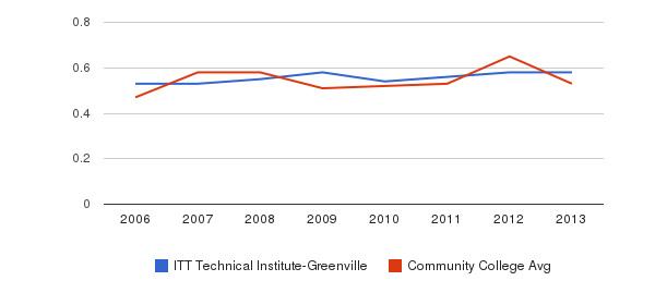 ITT Technical Institute-Greenville Diversity Score&nbsp(2006-2013)