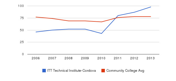 ITT Technical Institute-Cordova Percent Admitted&nbsp(2006-2013)