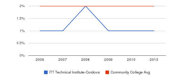 ITT Technical Institute-Cordova Asian&nbsp(2006-2013)