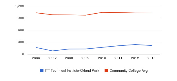 ITT Technical Institute-Orland Park Part-Time Students&nbsp(2006-2013)