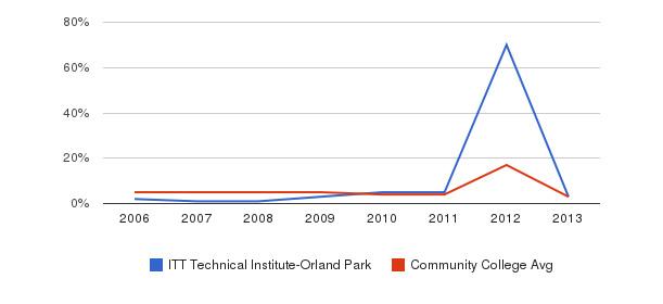 ITT Technical Institute-Orland Park Unknown&nbsp(2006-2013)