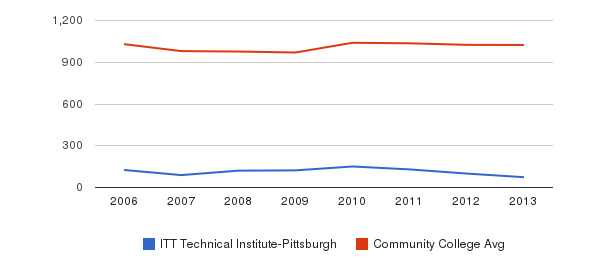 ITT Technical Institute-Pittsburgh Part-Time Students&nbsp(2006-2013)