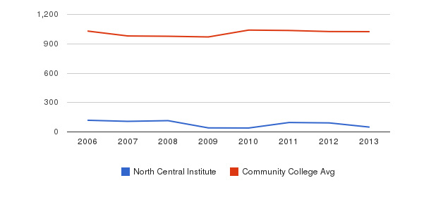 North Central Institute Part-Time Students&nbsp(2006-2013)