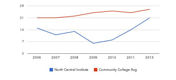 North Central Institute student staff&nbsp(2006-2013)