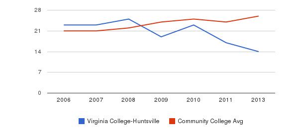 Virginia College-Huntsville student staff&nbsp(2006-2013)