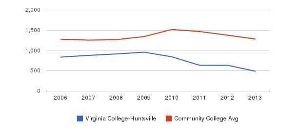 Virginia College-Huntsville Total Enrollment&nbsp(2006-2013)