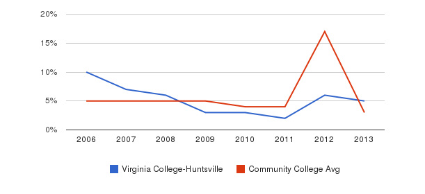 Virginia College-Huntsville Unknown&nbsp(2006-2013)