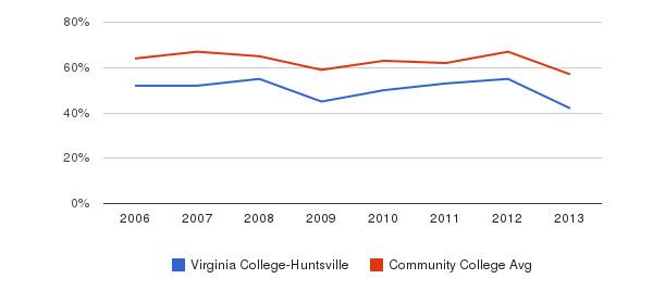 Virginia College-Huntsville White&nbsp(2006-2013)