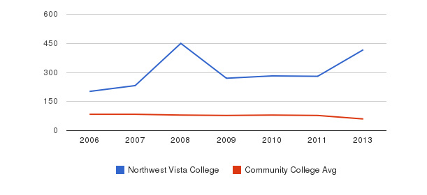 Northwest Vista College Total Faculty&nbsp(2006-2013)