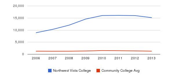 Northwest Vista College Total Enrollment&nbsp(2006-2013)