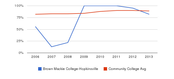 Brown Mackie College-Hopkinsville % Students Receiving Some Financial Aid&nbsp(2006-2013)