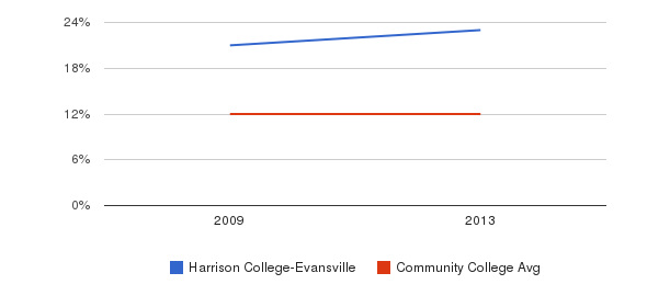 Harrison College-Evansville Black&nbsp(2009-2013)