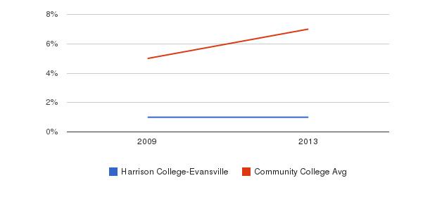 Harrison College-Evansville Hispanic&nbsp(2009-2013)