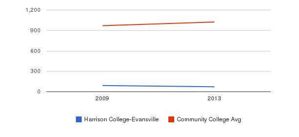 Harrison College-Evansville Part-Time Students&nbsp(2009-2013)