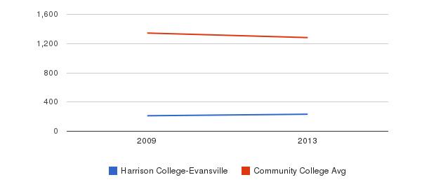 Harrison College-Evansville Total Enrollment&nbsp(2009-2013)