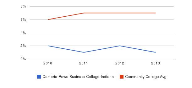 Cambria-Rowe Business College-Indiana Hispanic&nbsp(2010-2013)