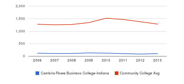 Cambria-Rowe Business College-Indiana Total Enrollment&nbsp(2006-2013)