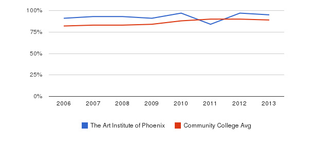 The Art Institute of Phoenix % Students Receiving Some Financial Aid&nbsp(2006-2013)