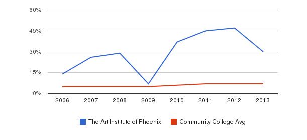 The Art Institute of Phoenix Hispanic&nbsp(2006-2013)