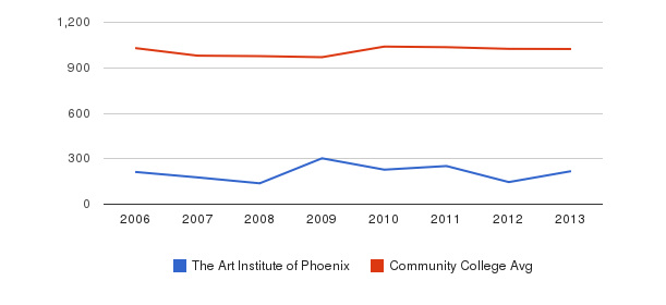 The Art Institute of Phoenix Part-Time Students&nbsp(2006-2013)