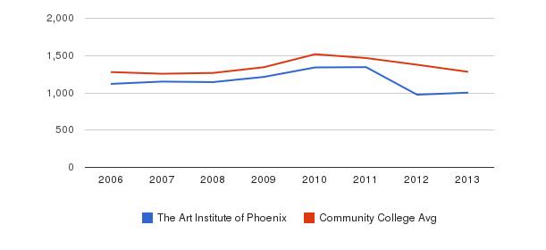 The Art Institute of Phoenix Total Enrollment&nbsp(2006-2013)
