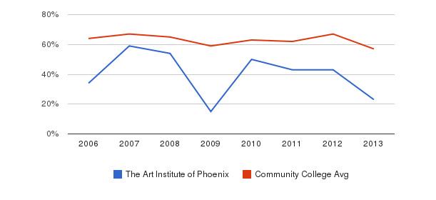 The Art Institute of Phoenix White&nbsp(2006-2013)