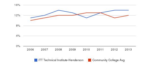 ITT Technical Institute-Henderson Black&nbsp(2006-2013)