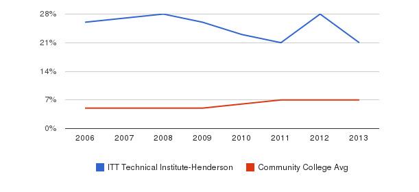 ITT Technical Institute-Henderson Hispanic&nbsp(2006-2013)